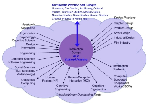 understanding human computer interaction Human-computer interaction employed as the basis of hci design (norman, 1986) the system model is a conceptual depic-tion of the set of objects, permissible operations.